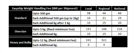 easy ship weight handling fees