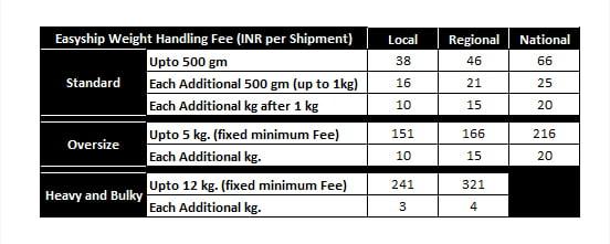 How to Ship Amazon Orders | Amazon Easy Ship | Amazon Seller